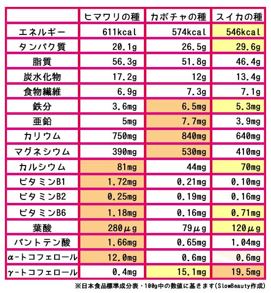 カボチャ種・ヒマワリの種・スイカの種栄養比較